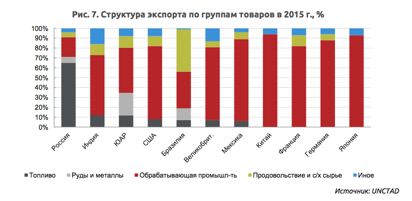 Валютный курс и ситуация в российской экономике Доминирующая доля сырья в экспорте означает что в производственных цепочках большинство российских компаний находится не на конечном этапе