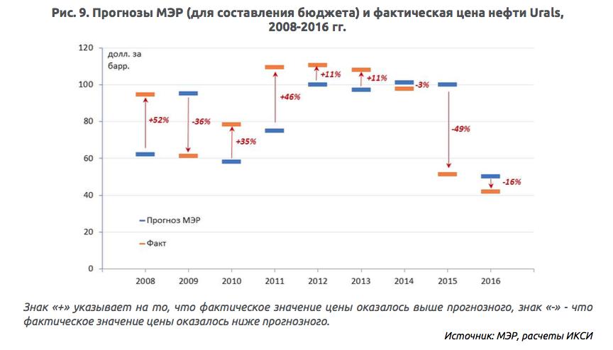 Валютный курс и ситуация в российской экономике Однако для российского бюджета важна не только цена нефти сама по себе но и курс рубля И здесь точность прогнозов МЭР до 2014 г когда курс рубля