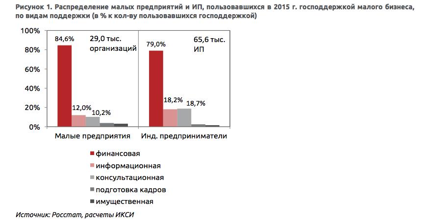 Политика поддержки субъектов малого бизнеса в регионе: роль банков и.